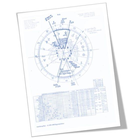 horoscoop astrologie